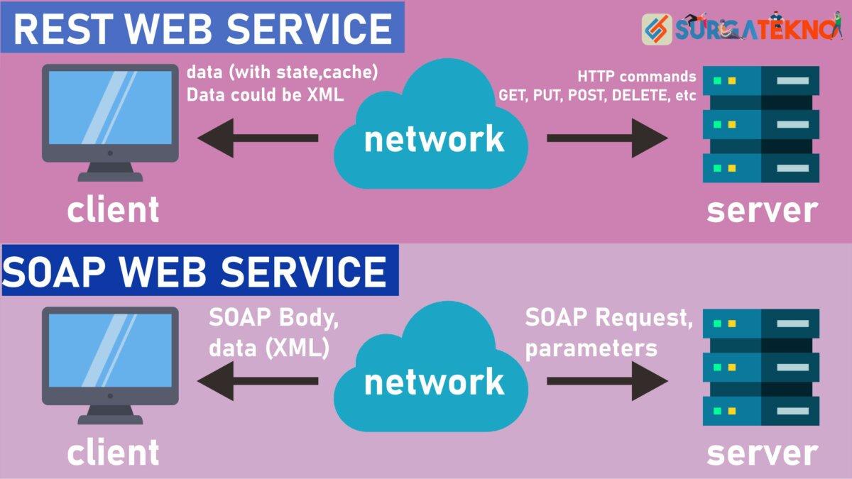 Cara Kerja Web Service (REST dan SOAP)
